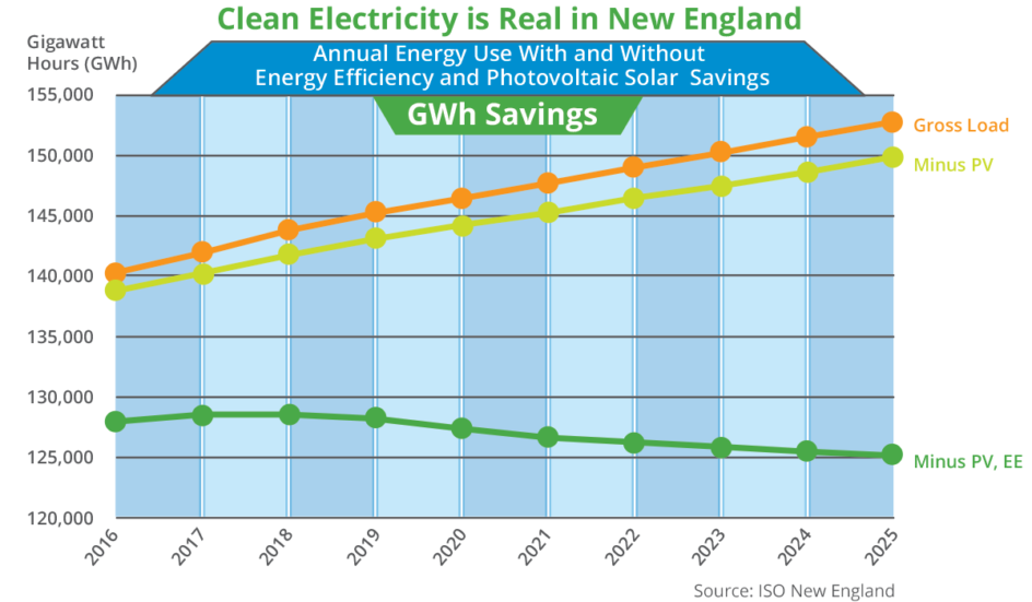 Clean Electricity is Real in New England